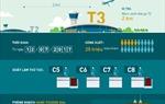 Vietnam Airlines chuyển nhà ga khai thác tại sân bay Jakarta