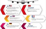 Ngành hàng không thế giới chao đảo vì COVID-19